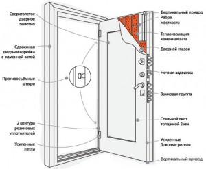 На рисунке очень хорошо видно технологии изготовления качественных входных металлических дверей.
