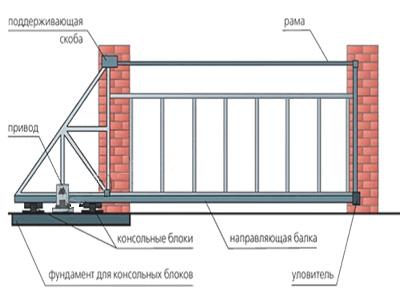 Vorota-400x300-otkat