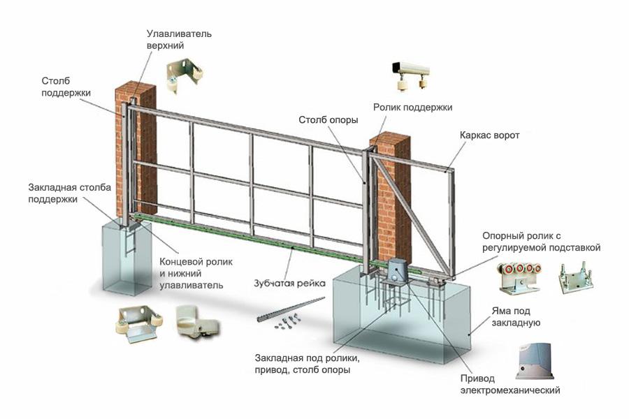 какие столбы нужны для откатных ворот